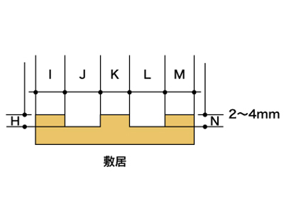 厚みの測定